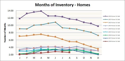 Smyrna Vinings Homes Months Inventory August 2018