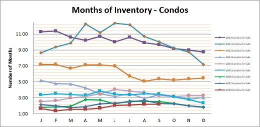 Smyrna Vinings Condos Months Inventory September 2018