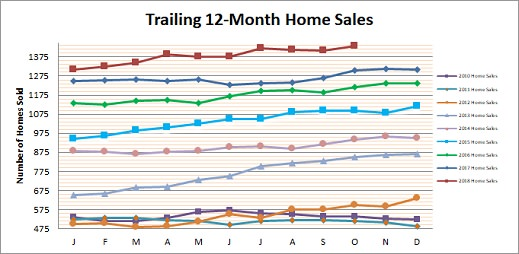 Smyrna Vinings Home Sales October 2018