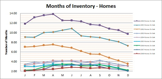 Smyrna Vinings Homes Months Inventory October 2018