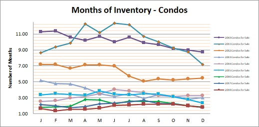 Smyrna Vinings Condos Months Inventory December 2018