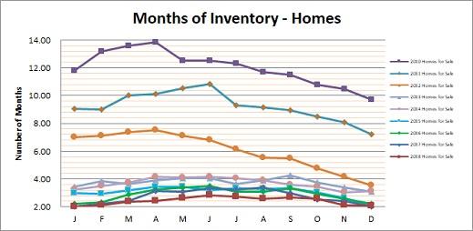 Smyrna Vinings Homes Months Inventory December 2018