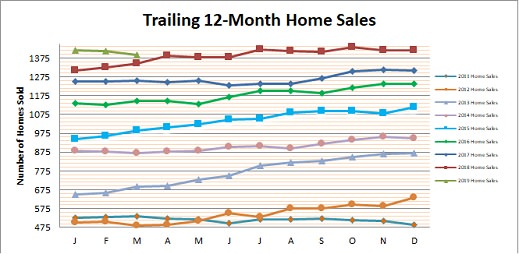 Smyrna Vinings Home Sales March 2019