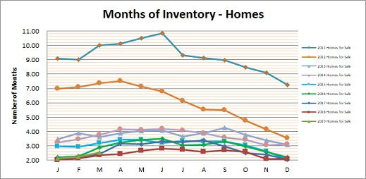 Smyrna Vinings Homes Months Inventory March 2019
