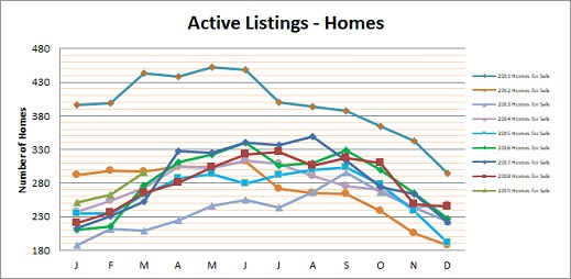 Smyrna Vinings Homes for Sale March 2019