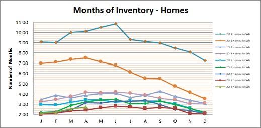 Smyrna Vinings Homes Months Inventory April 2019