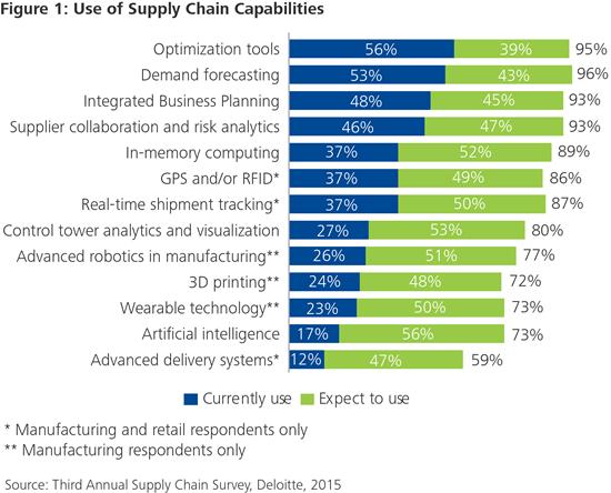 sn_Supply-Chain-Capabilities-1