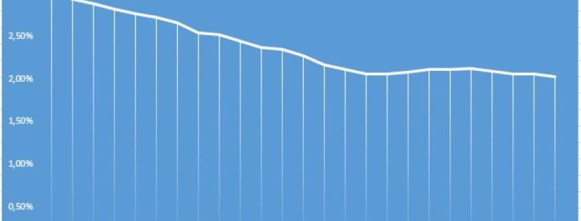 vývoj úrokové sazby hypoték