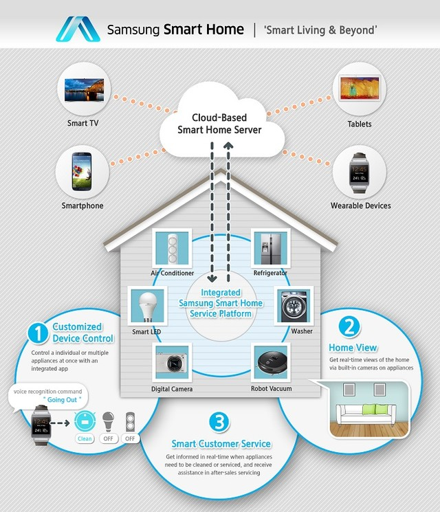 Samsung Smart Home | Smart Living & Beyond