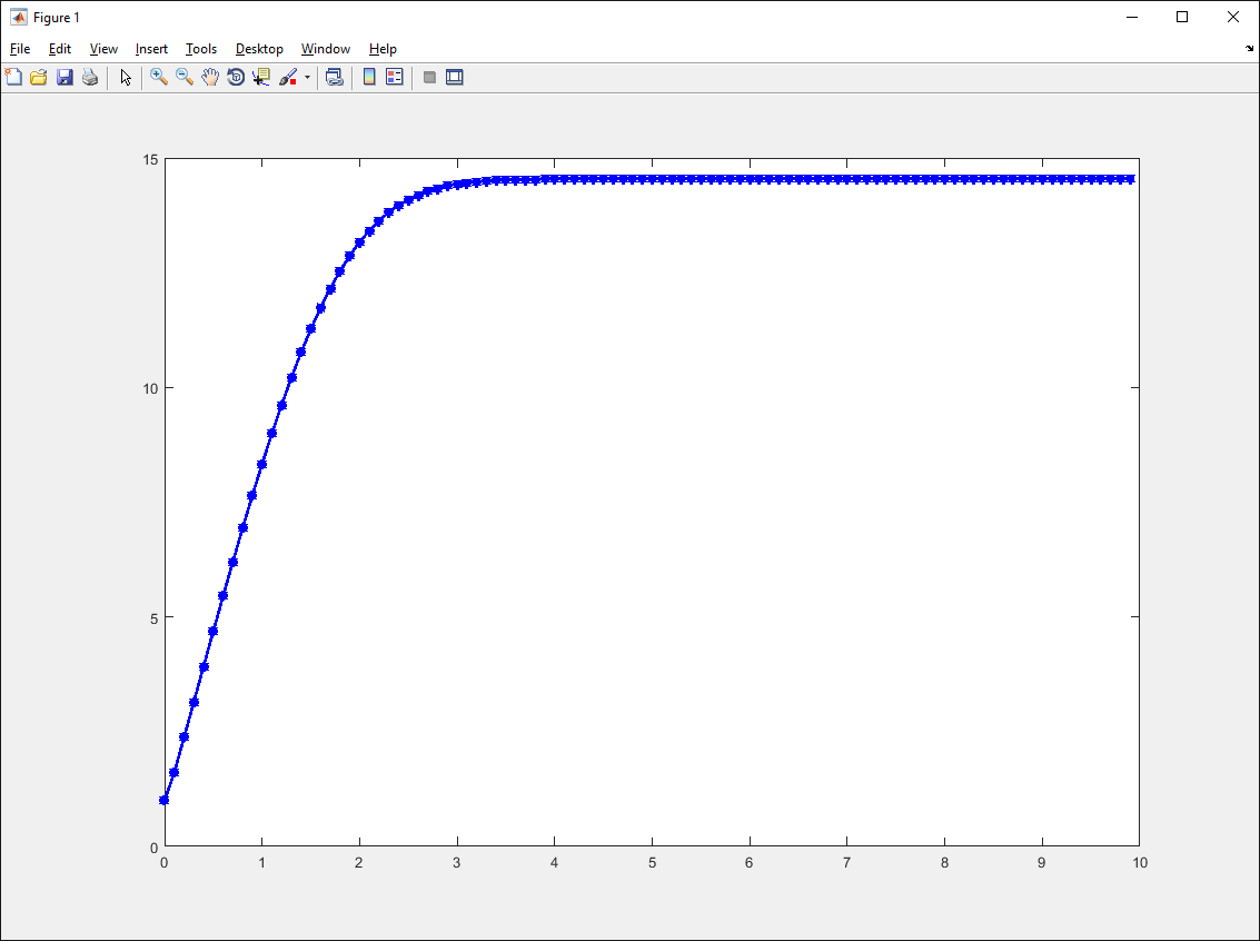 Blank Graph Attempting To Plot Velocity Vs Time