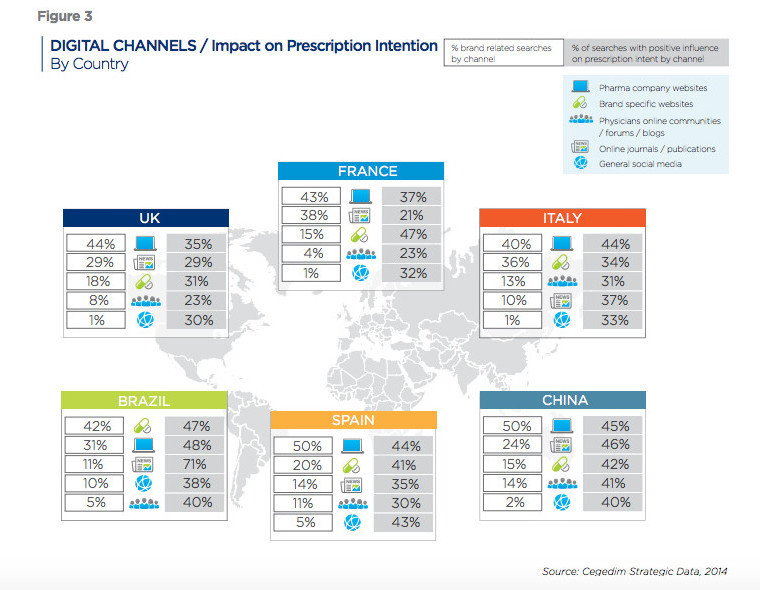 Impact of digital channels on prescription intent in pharma marketing