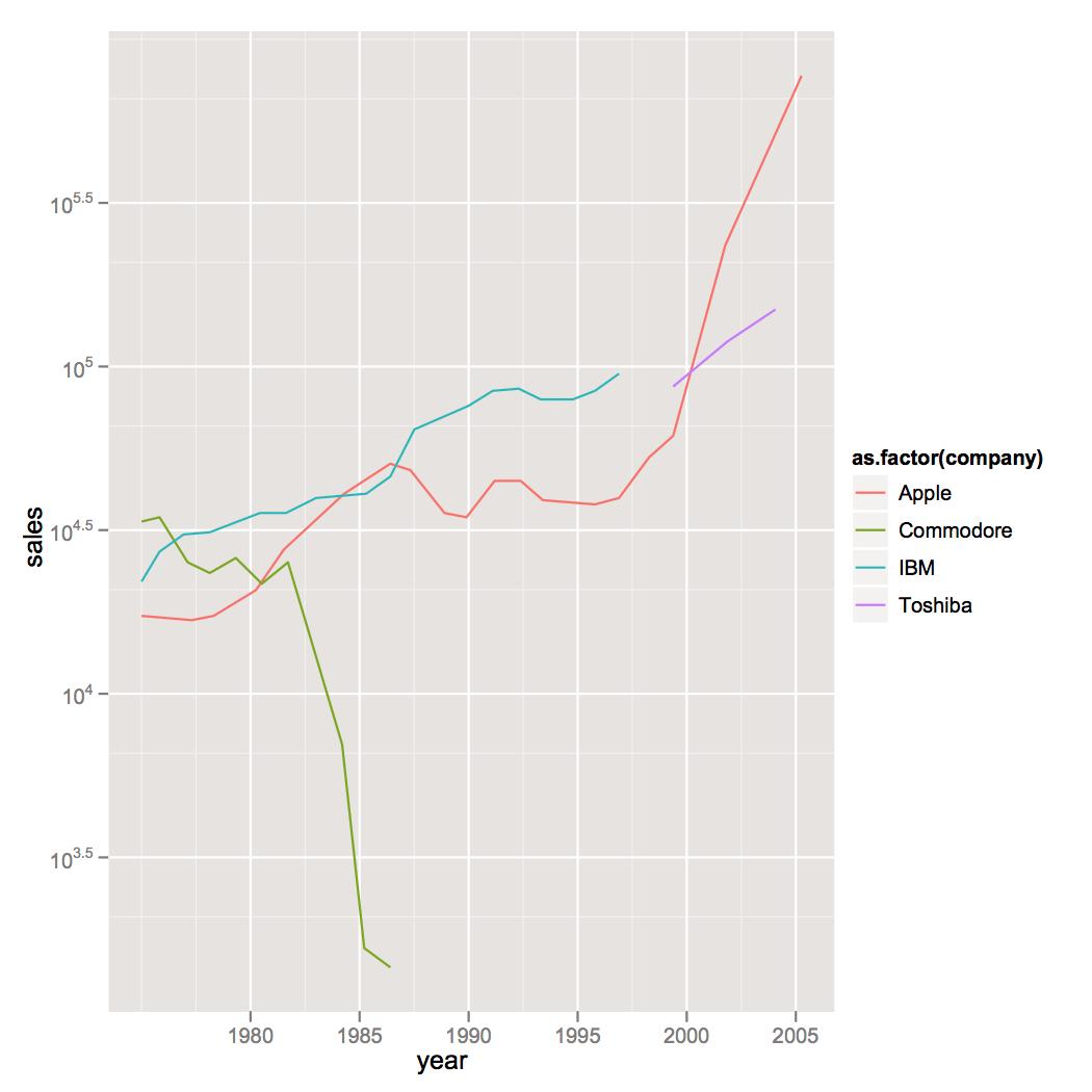 Plot Multiple Line Segments On One Graph Using R