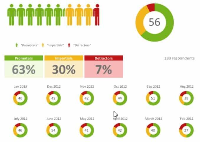 Smart reports dynamische rapporten NPS