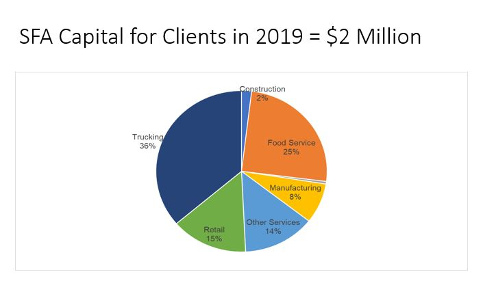 SNAP FInancial Access Client Businesses by Industry