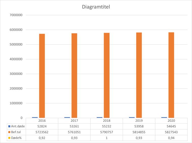 Dødstalprocent2016.2021.png