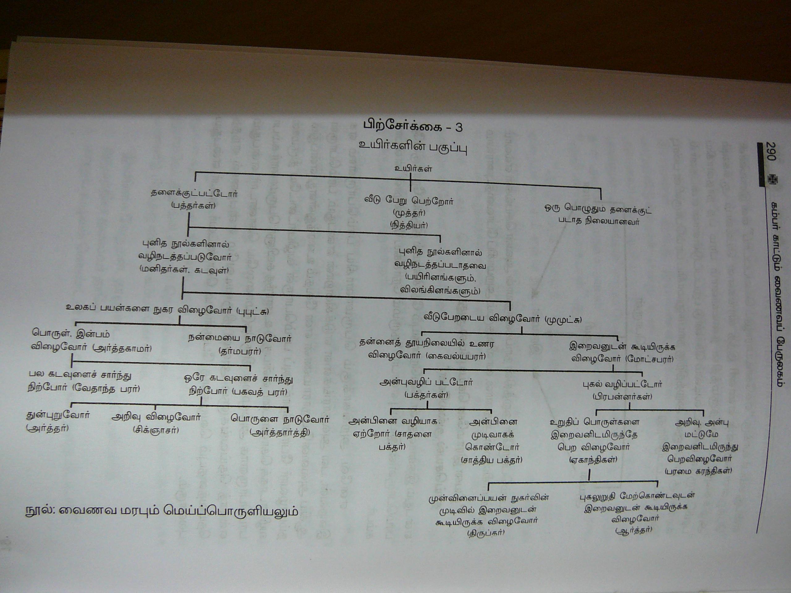 உயிகளின் பகுப்பு: வைணவ மரபும் மெய்ப்பொருளியலும்: கம்பன் காட்டும் வைணவப் பேருலகம்