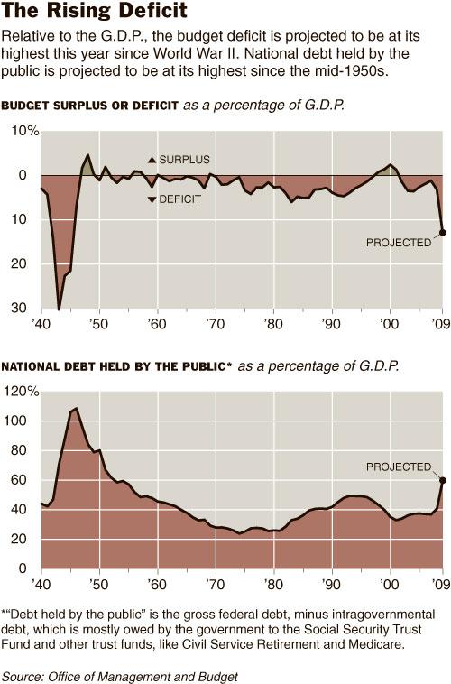 Deficit-Debt-US-GDP-Budget-Finance-Economy-Graphs-Social-Security