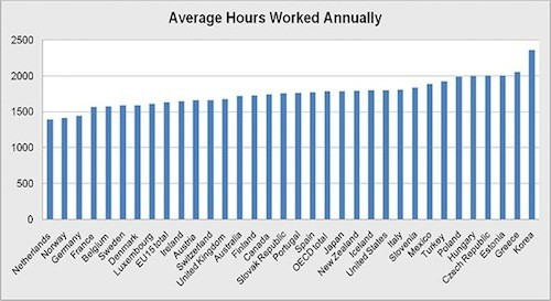 Hours worked country comparison chart