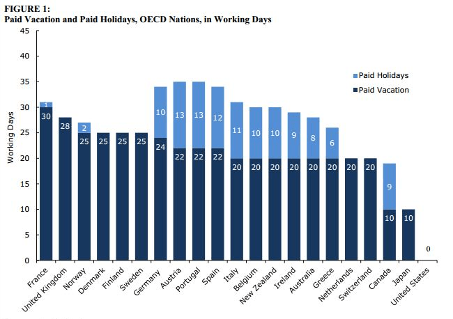 Vacation days by country comparison
