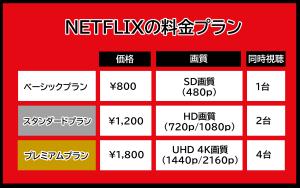 NETFLIXの料金プラン (NETFLIX Price Chart Japan)
