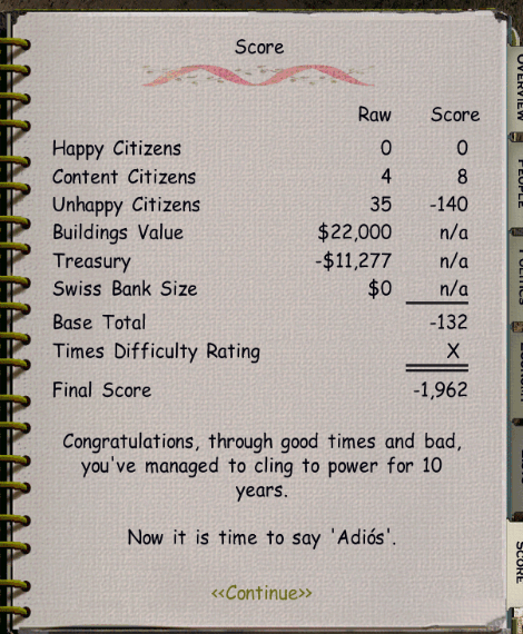 The final screencap of my score, which was negative 1,962. It congratulated me for clinging to power for ten years.