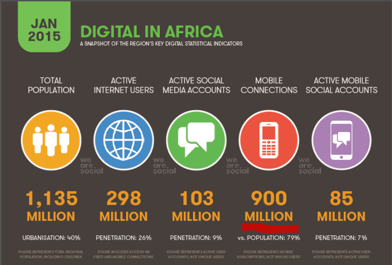 Mobile-Use-Statistics-Africa-2015.fw
