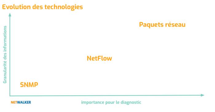 analyse des paquets réseau pour permettre un diagnostic rapide