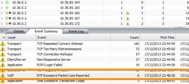 Les paquets RTP perdus affectent la VoIP