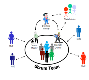 How scrum operation pulls up the anizational functions
