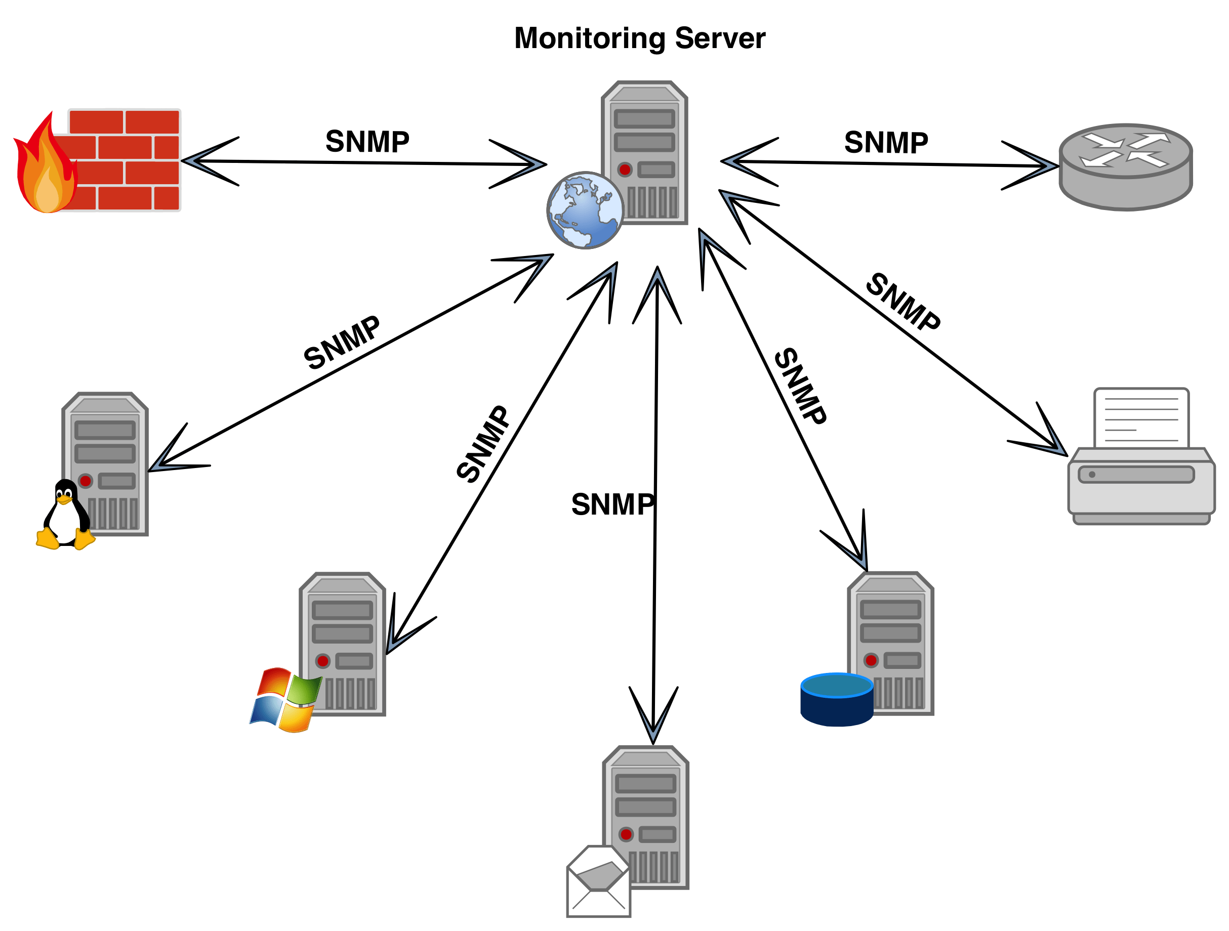How Snmp Works An Overview Of Snmp Agent Simulator