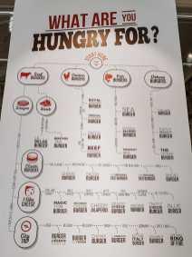 Wandmalerei einer umfangreichen Karte mit dem Weg zum perfekten Burger im Huggy's
