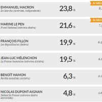 Elezioni Francia, Macron-Le Pen al ballottaggio.