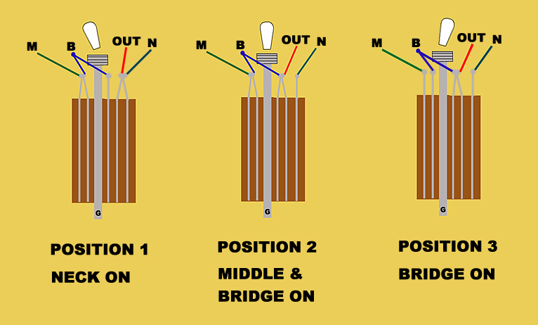 EXPLANATION OF THE 3-WAY 5 LUG TOGGLE SWITCH