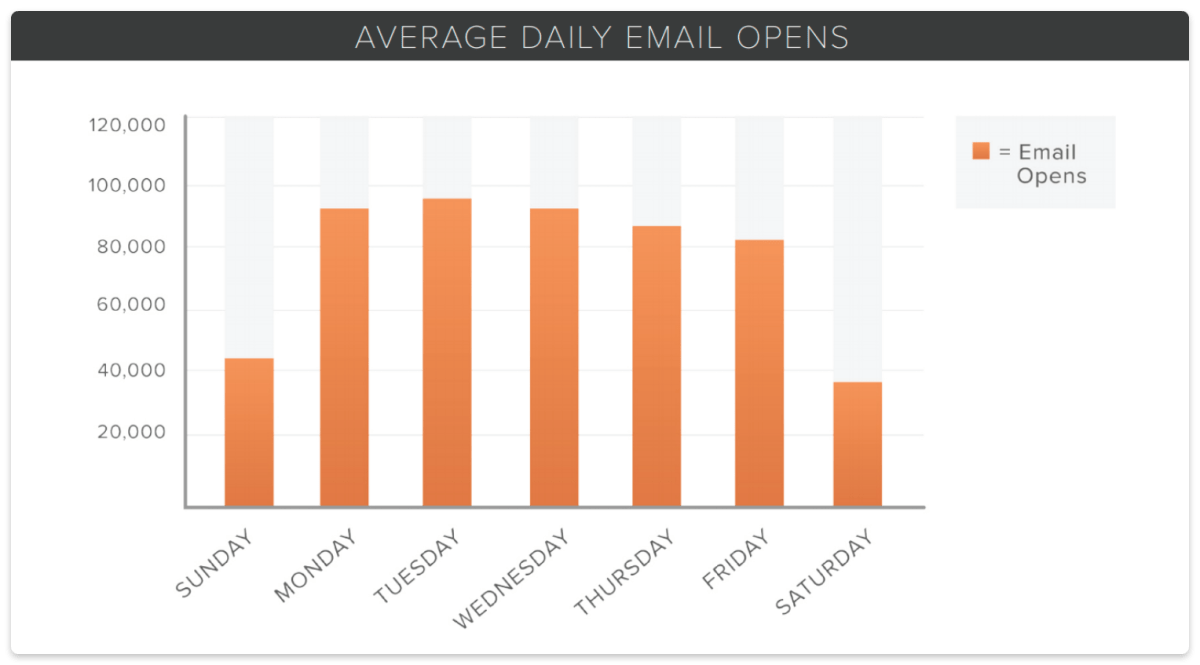 average daily email opens