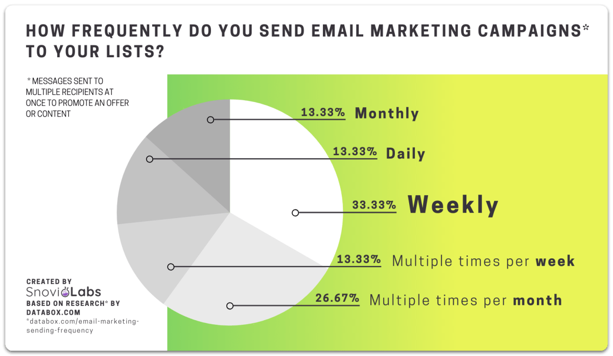 Optimal email frequency
