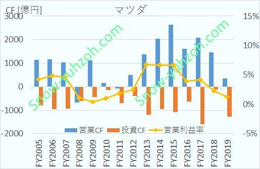 マツダ(7261)の営業CF、投資CF、営業利益率について、2005年度から2019年度までの推移を示した図