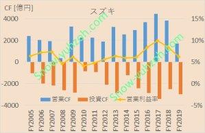 スズキ(7269)の営業CF、投資CF、営業利益率について、2005年度から2019年度までの推移を示した図