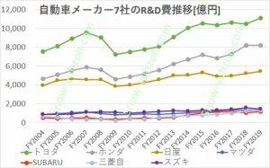 自動車メーカー大手7社(トヨタ自動車、日産自動車、本田技研工業、SUBARU(富士重工)、三菱自動車、スズキ)の2004年度から2019年度までの研究開発費の推移を比較した図