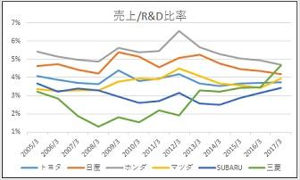 トヨタ、日産、ホンダ、マツダ、スバル、三菱の2005年から2017年R&D比率の比較