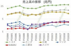 自動車メーカー大手7社(トヨタ自動車、日産自動車、本田技研工業、SUBARU(富士重工)、三菱自動車、スズキ)の2004年度から2019年度までの売上高推移を比較した図