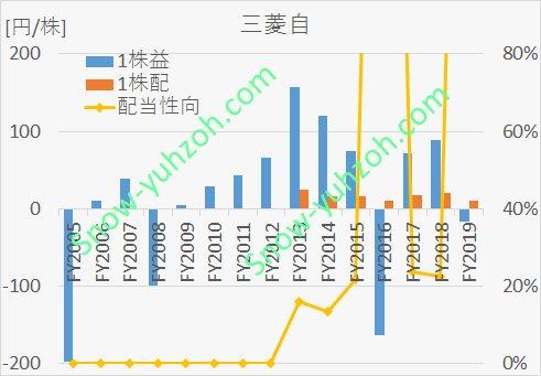 三菱自動車(7211)について、1株利益、1株配当、配当性向の2005年度から2019年度までの推移を示した図