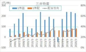 三井物産の2005年から2020年までのEPS、1株配当、配当性向の推移