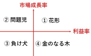 プロダクトポートフォリオマネジメント図