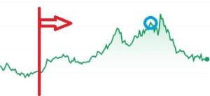 持ち株の株価推移