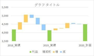 縦向きウォーターフォールチャート・滝グラフの完成