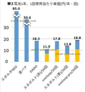 アルカリ乾電池とニッケル水素電池のコスト構造比較。充電池は電気代、電池本体価格、充電器から構成されます。50回耐用時のコスト構造比較を示します。