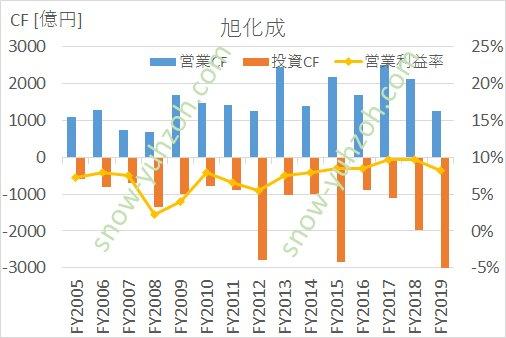 旭化成の営業キャッシュフロー、投資キャッシュフロー、営業利益率の推移(2005年度から2019年度まで)