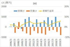 IHIの2005年から2019年までのキャッシュフロー推移