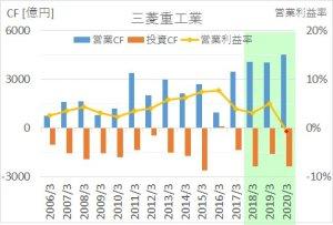 三菱重工の2006年から2020年までのキャッシュフロー推移