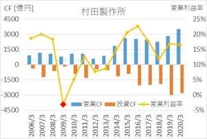村田製作所の2005年から2020年までのキャッシュフロー推移